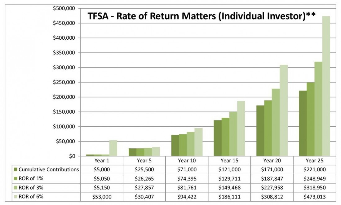 Ward Report 7 - TFSA Rate of Return Matters Individual Investor-page-001