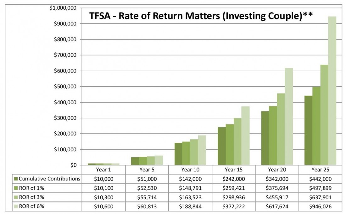 Ward Report 7 - TFSA Rate of Return Matters Investing Couple-page-001